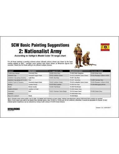 Guía de pintura 02: Ejército Sublevado